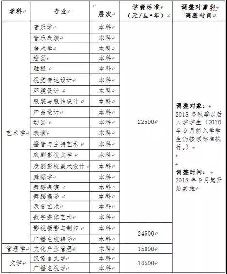 云南10所民办高校学费上调,旅游学院最高收费专业每学年2.3万元